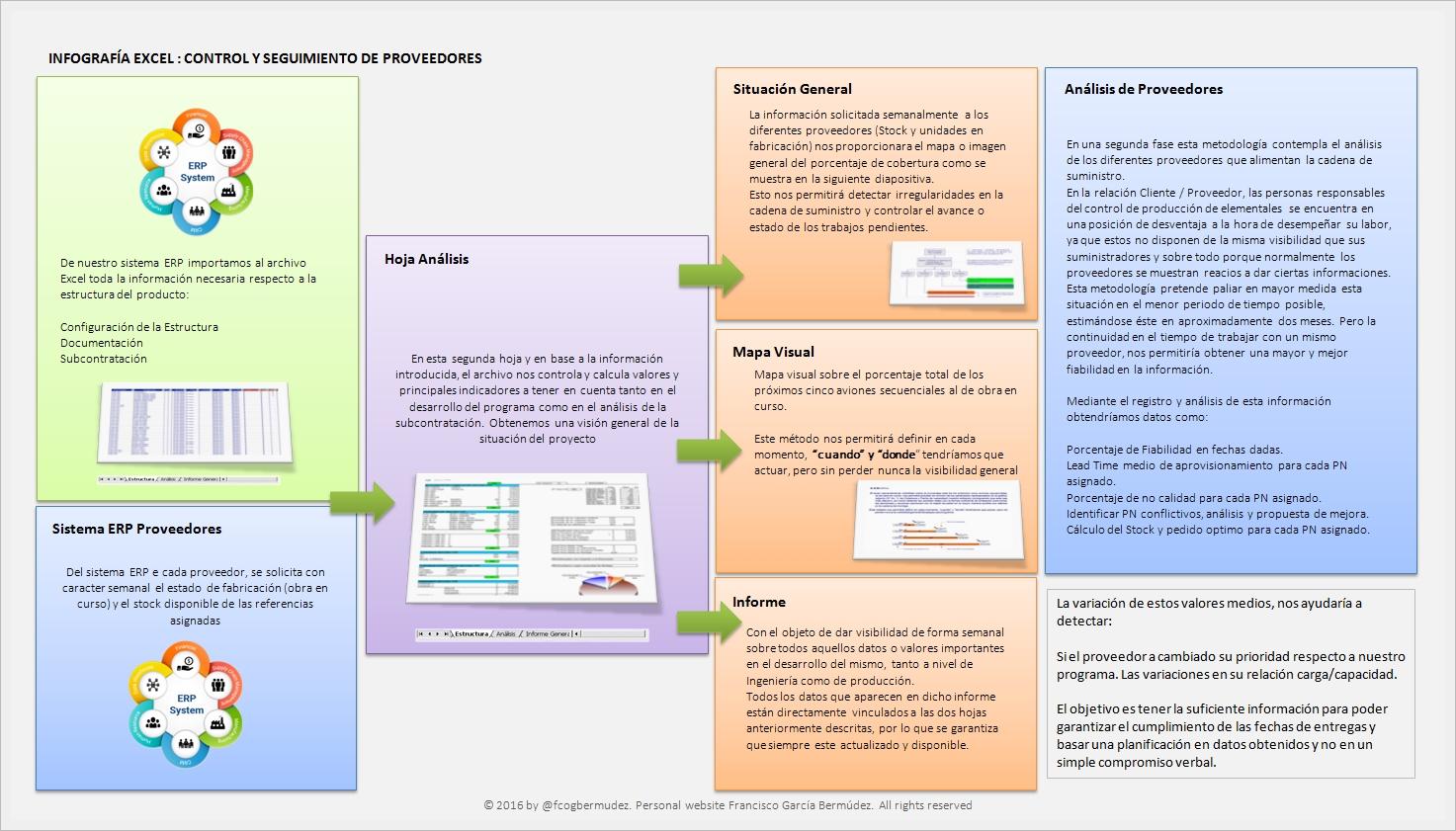 infografia-metodologia-control-proveedores